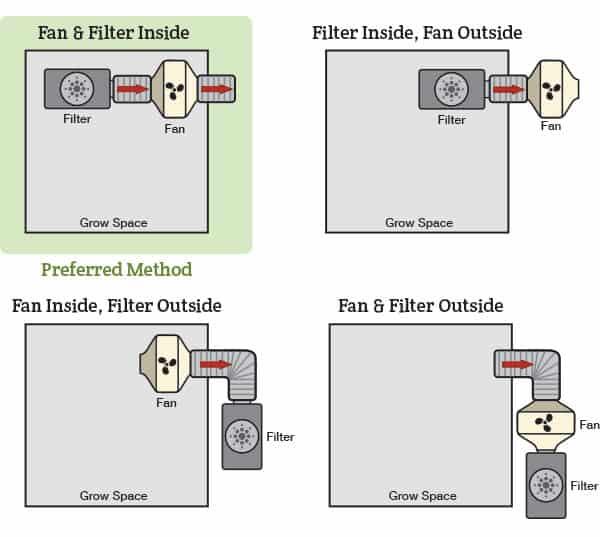 Ventilation-Setup-Guide